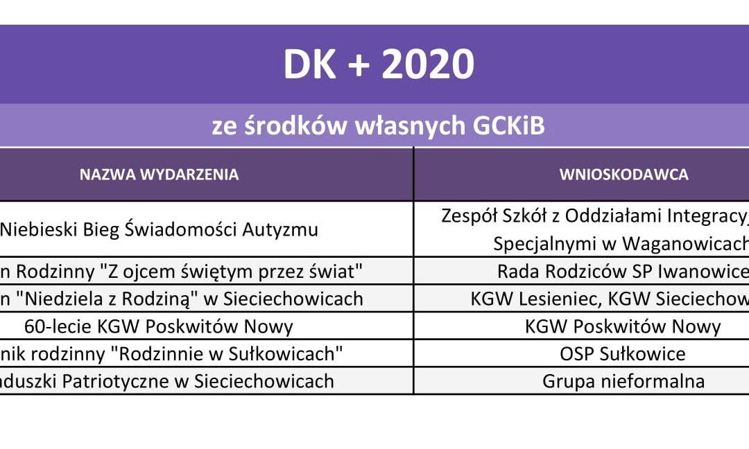 Wyniki DK+ na 2020 r.