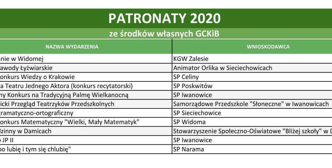 Wyniki naboru- Patronaty 2020